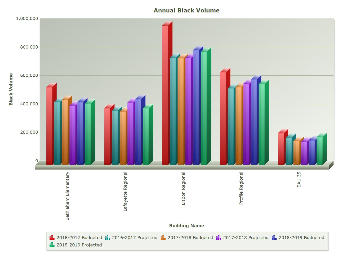 SPC STARDoc annual black volume chart